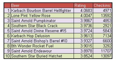 Weighted Beer Rankings - August 15