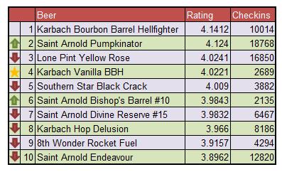 Top Ten Houston Beers - November 2015