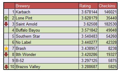 Top Ten Houston Breweries - November 2015